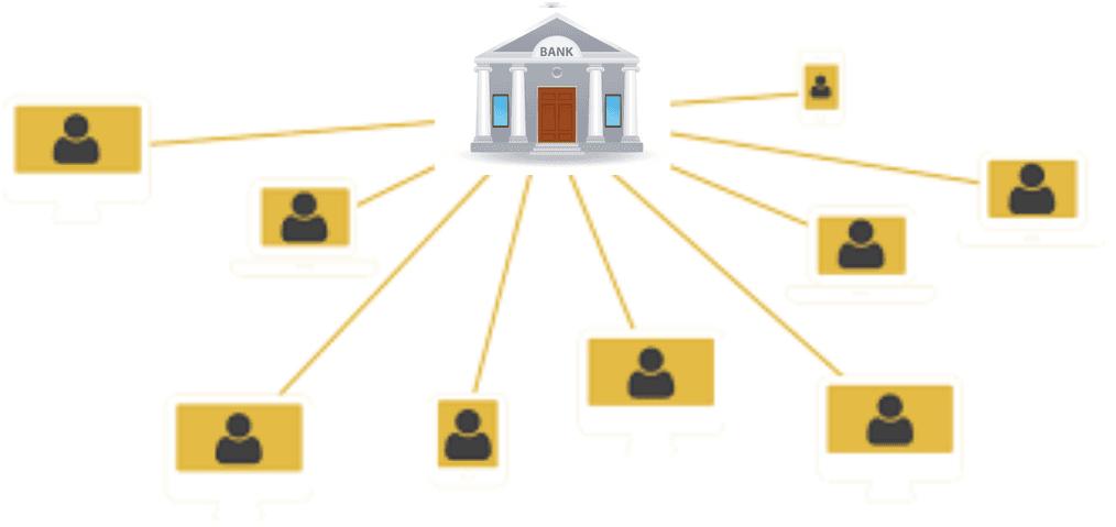 Fig.7 Modelo centralizado de confianza