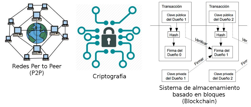 Fig.13 Tecnologías que soportan Bitcoin