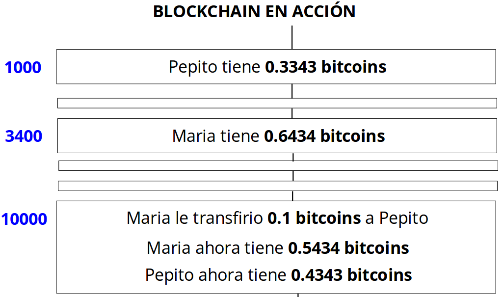 Fig.16 Blockchain en acción en una red de Bitcoin