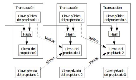 Fig.14 Transacciones cómo cadena de firmas digitales