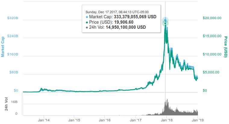Fig.11 Precio del Bitcoin desde enero de 2009 hasta la actualidad (2019)